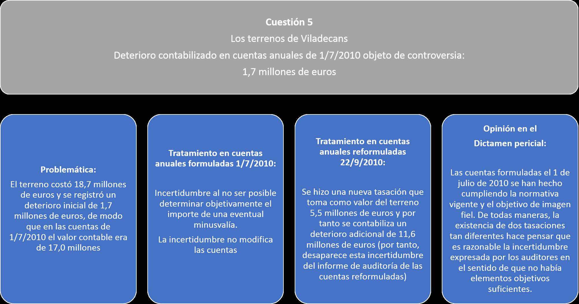 Cuestión 5