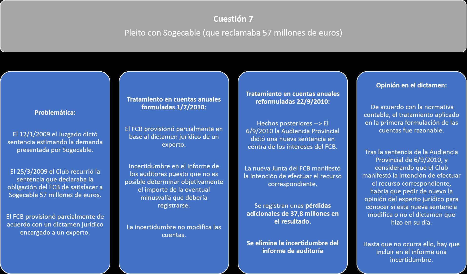Cuestión 7